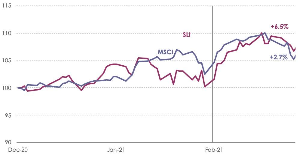 SLI Graph February 2021