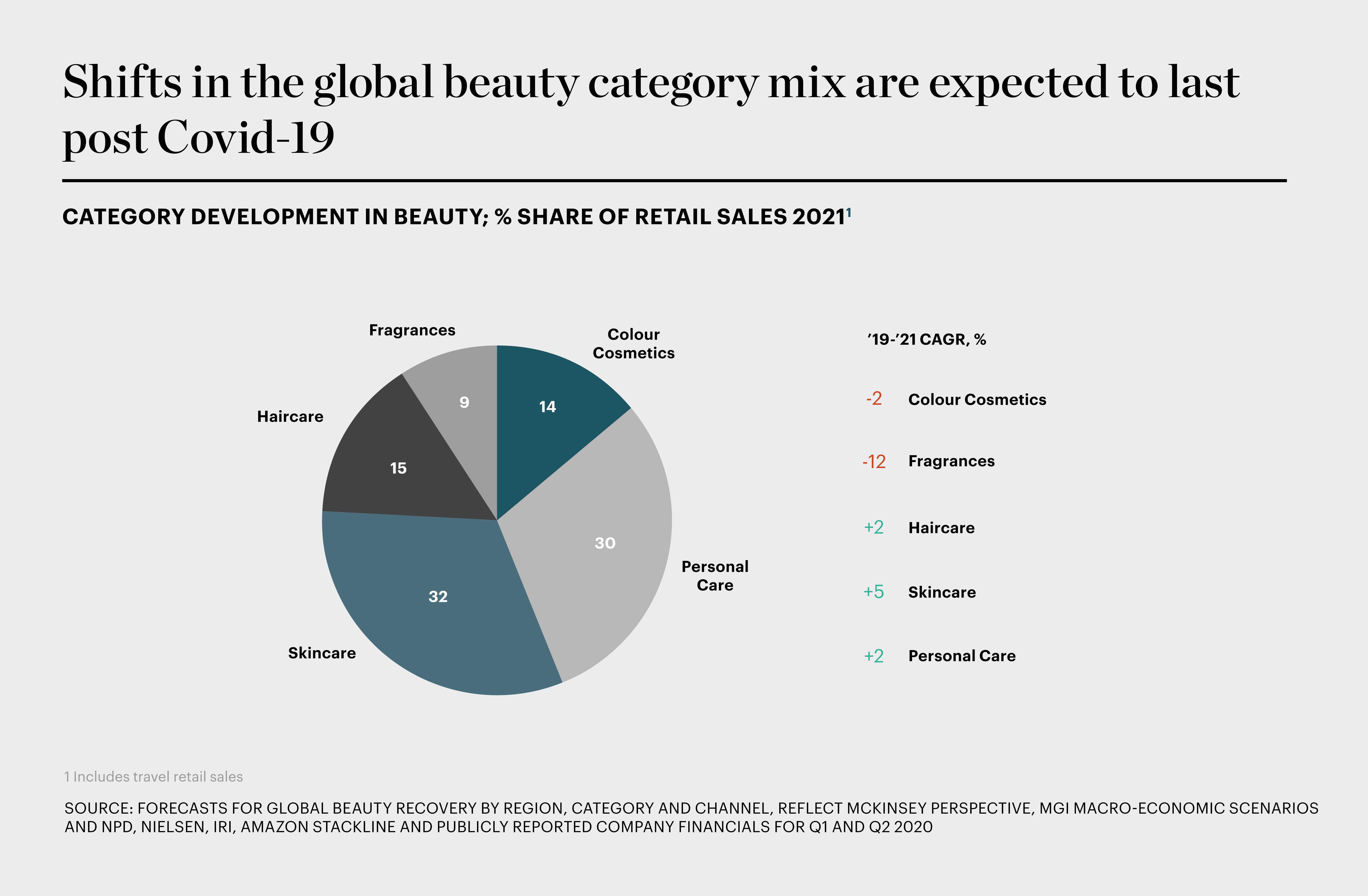 Beauty Will Make a Quick Comeback, But the Market Will Have Changed | The Business of Beauty, News & Analysis