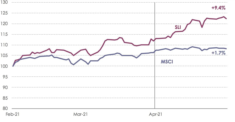 SLI Graph April 2021.