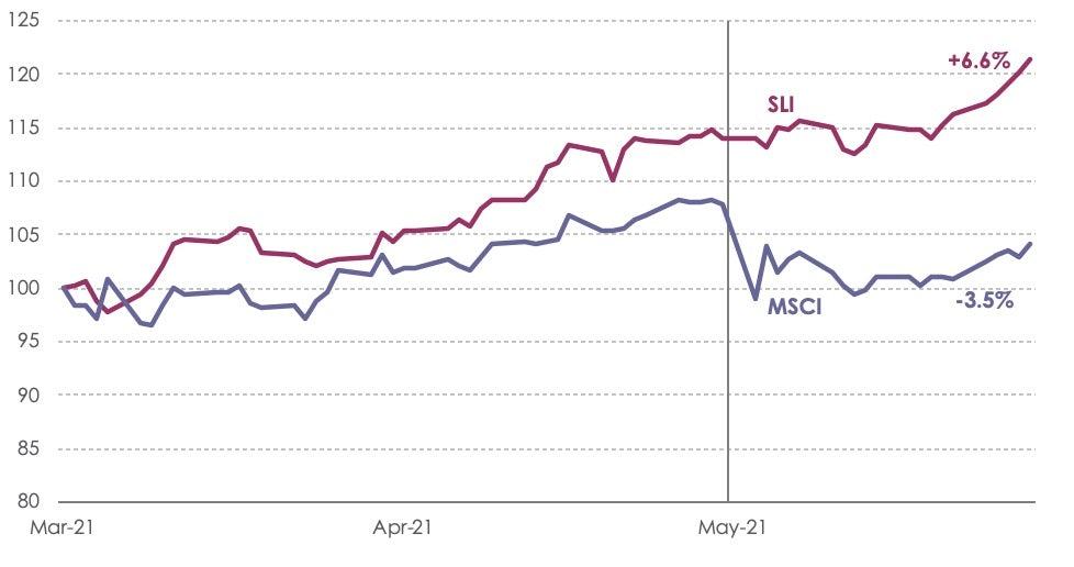 SLI Graph May 2021.