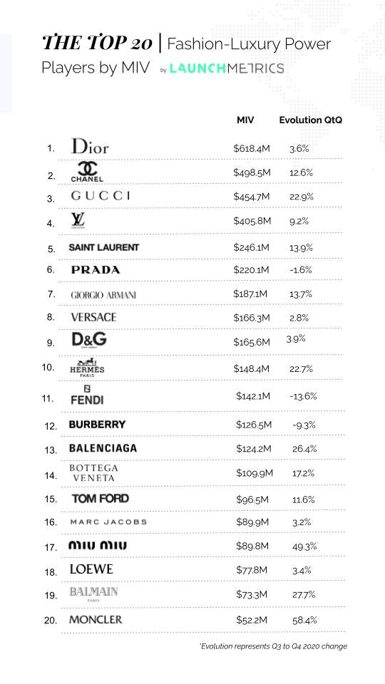 Dior topped Launchmetrics\' global ranking for luxury brands\' media impact.