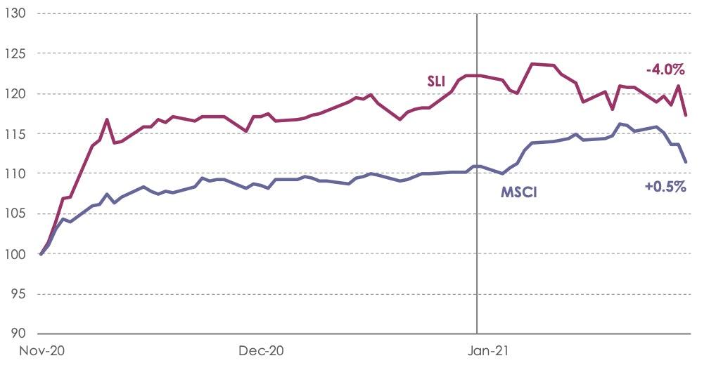 SLI Graph January 2021
