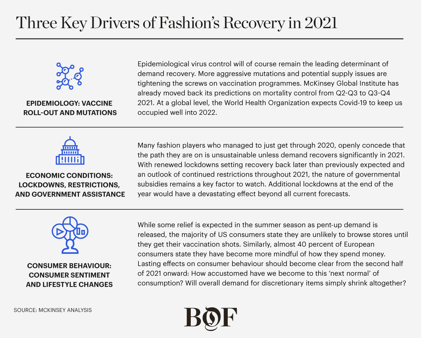 Three Key Drivers of Fashion\'s Recovery in 2021. McKinsey & Company.