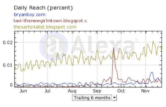 Fashion blog traffic to Nov 2009 | Source: Alexa