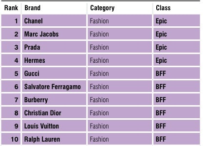 Top 10 Fashion Brands for Gen Y Females | Source: Luxury Lab