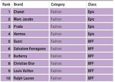 Top 10 Fashion Brands for Gen Y Females | Source: Luxury Lab