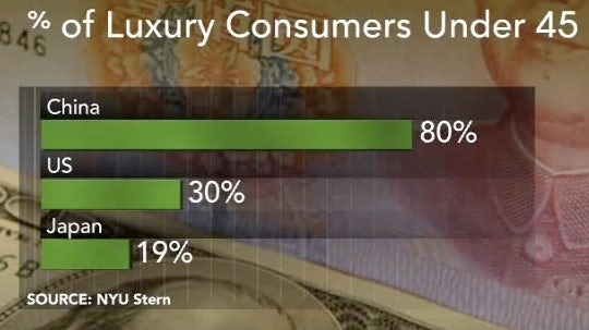 Percent of Luxury Consumers under 45 | Source: NYU Stern
