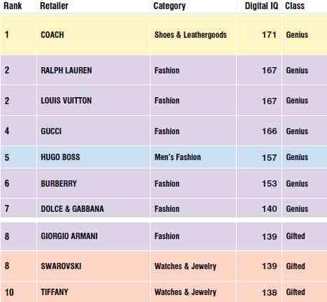 Digital IQ Ranking 2010 | Source: LuxuryLab