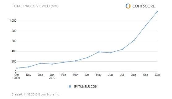Tumblr Page Views | Source: comScore Inc.