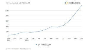 Tumblr Page Views | Source: comScore Inc.