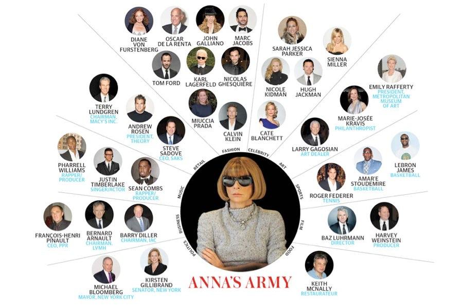 Anna's Army | Source: WSJ