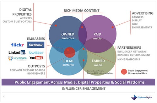 Influencer Engagement | Source: Endelman Digital