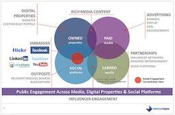 Influencer Engagement | Source: Endelman Digital