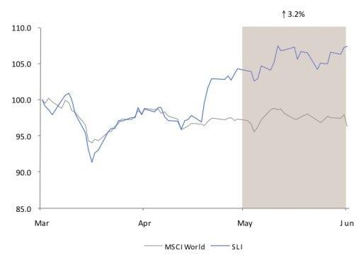 Market Pulse | All Systems Go