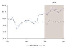 Savigny Luxury Index May 2011 | Source: Savigny Partners