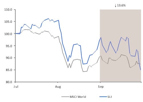 Savigny Luxury Index September 2011 | Source: Savigny Partners