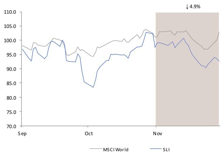Savigny Luxury Index November 2011 | Source: Savigny Partners