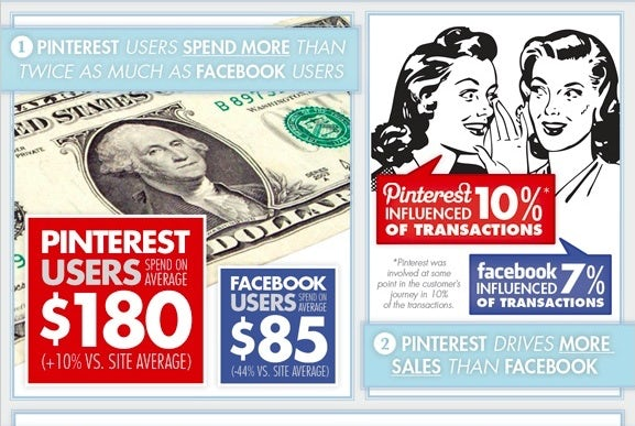 Pinterest vs Facebook | Source: Bottica.com