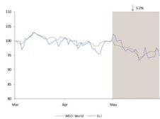 Savigny Luxury Index May 2012 | Source: Savigny Partners
