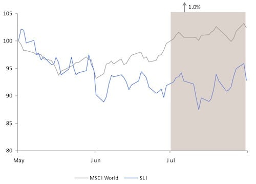 Savigny Luxury Index June 2012 | Source: Savigny Partners