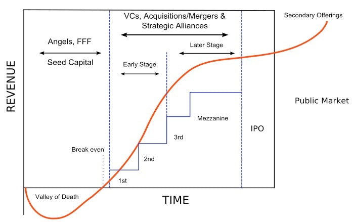 Start-up Financing Cycle | Source: Wikipedia