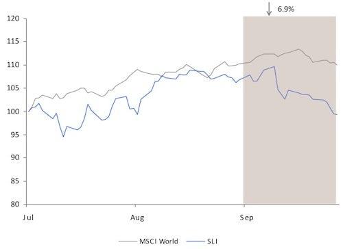 Savigny Luxury Index September 2012 | Source: Savigny Partners
