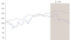 Savigny Luxury Index September 2012   Source: Savigny Partners