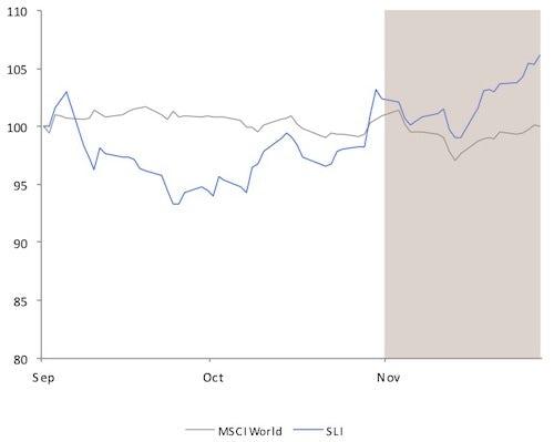 Savigny Luxury Index November 2012 | Source: Savigny Partners