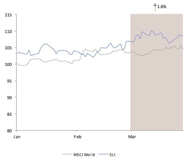 Savigny Luxury Index March 2013 | Source: Savigny Partners