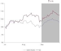 Savigny Luxury Index September 2013 | Source: Savigny Partners