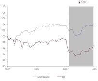 Savigny Luxury Index December 2013 | Source: Savigny Partners