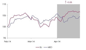 Savigny Luxury Index April 2014 | Source: Savigny Partners