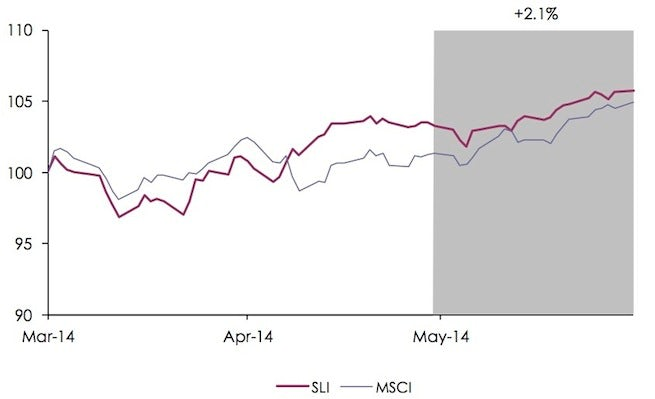 Savigny Luxury Index May 2014 | Source: Savigny Partners