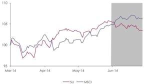 Savigny Luxury Index June 2014 | Source: Savigny Partners