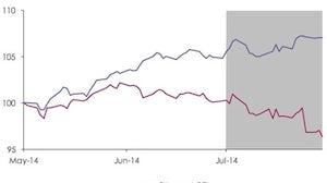 Savigny Luxury Index July 2014   Source: Savigny Partners