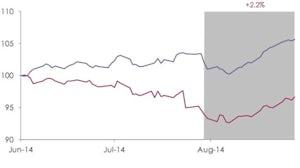 Savigny Luxury Index August 2014 | Source: Savigny Partners