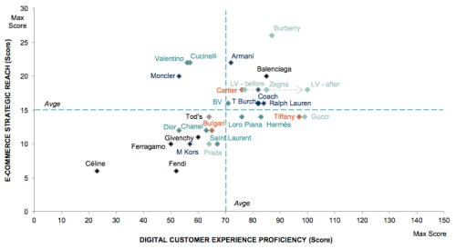 Digital Competitive Map (July 2014) | Source: Exane BNP Paribas