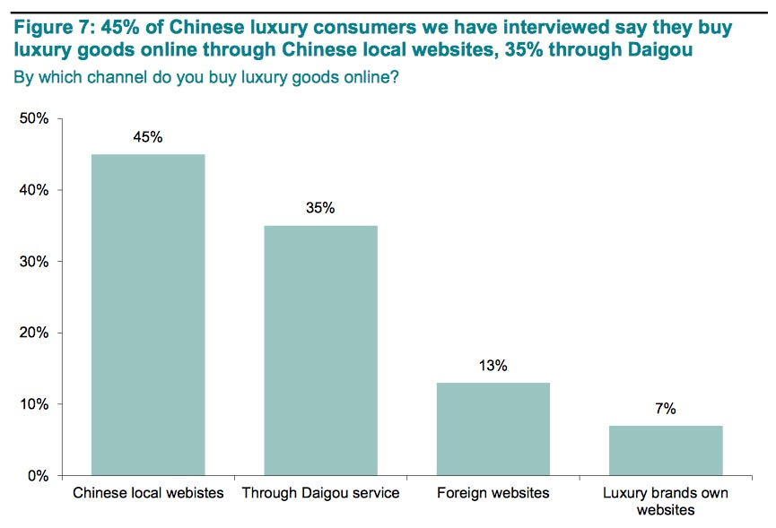 Infographic identifying Chinese consumer purchasing channels | Source: Exane BNP Paribas