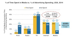 Source: Internet Trends 2015 report by Mary Meeker for Kleiner Perkins Caufield & Byers