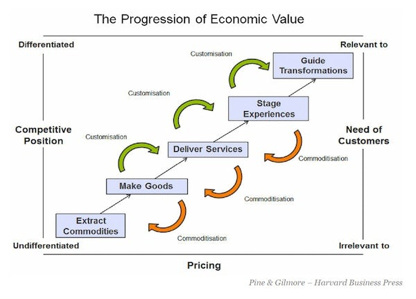 """Joseph Pine and James Gilmore describe product innovation in consumer markets as a five staged """"progression of economic value"""" from commodities to goods to services to experiences to transformations, such as yoga classes, where the customer undergoes a positive change. 