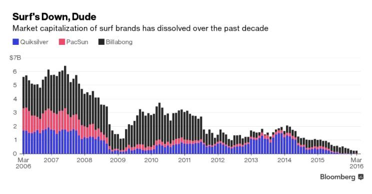 Bloomberg data