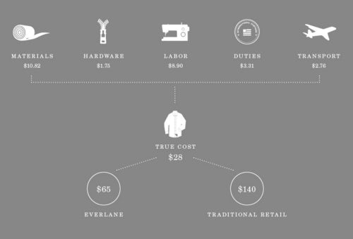 A breakdown of the cost of manufacturing a women's shirt on Everlane's site | Source: Everlane