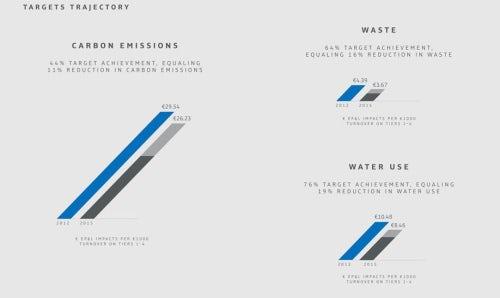 Kering efficiency progress | Source: Courtesy