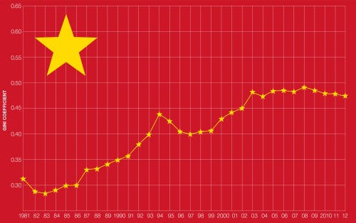 According to government statistics, income inequality in China peaked in 2008 | Source: The World Bank