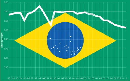 Since the mid-nineties, income inequality in Brazil has consistently decreased   Source: The World Bank