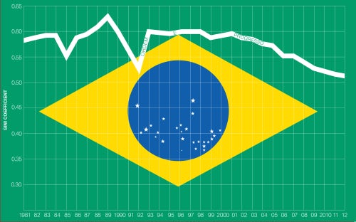 Since the mid-nineties, income inequality in Brazil has consistently decreased | Source: The World Bank