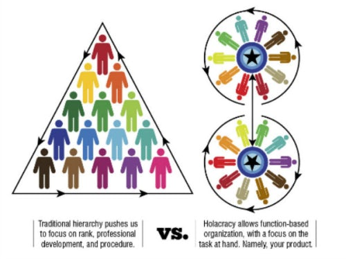 Hierarchy and holacracy team structures | Source: ridiculouslyefficient.com