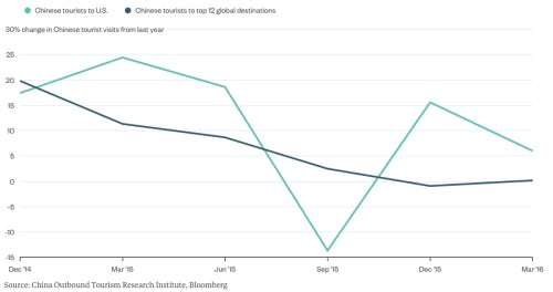 Chinese tourism growth has ground to a halt around the globe | Source: Bloomberg