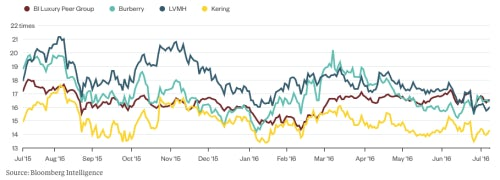 LVMH and Kering's forward p/e ratios are below the peer group despite their defensive qualities | Source: Bloomberg