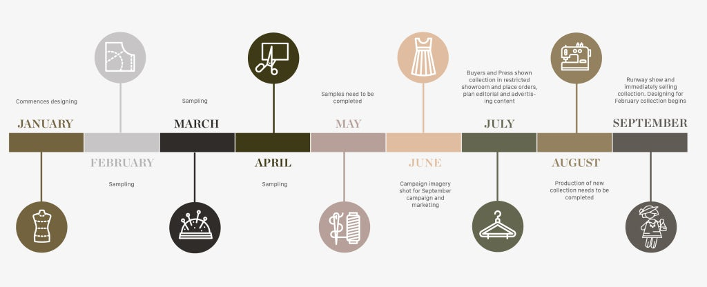 Burberry's Operational Timeline | Illustration: Costanza Milano for BoF